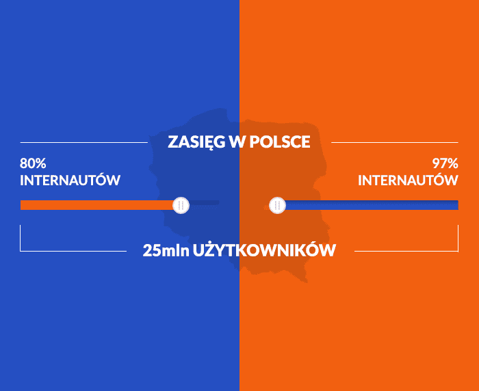 77a1699fe25d4d Obydwie platformy mają gigantyczny potencjał reklamowy, zarówno na świecie,  jak i w Polsce. 80% internautów w naszym kraju posiada konto na Facebooku,  ...